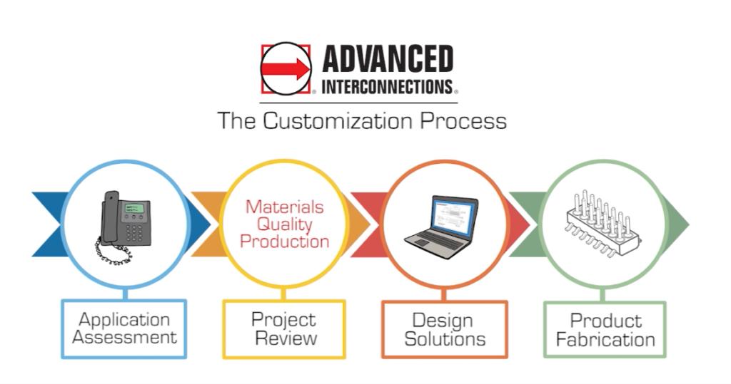 Custoization Process