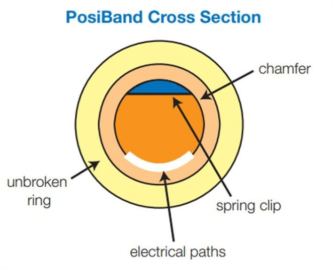 Posiband cross section diagram