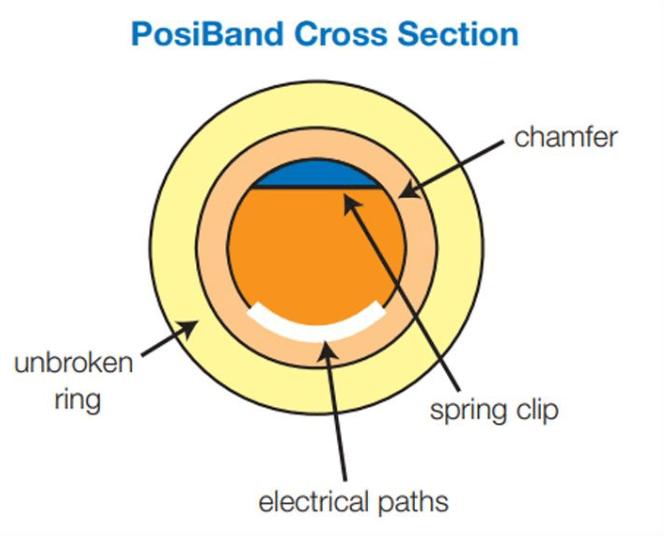Posiband cross section diagram