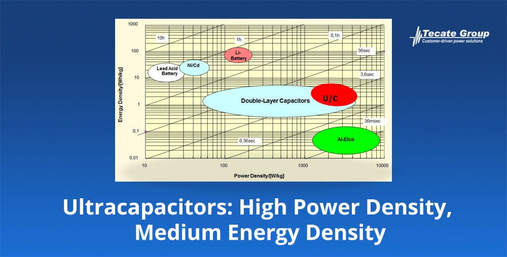 Ultracapacitors High power density and medium energy density