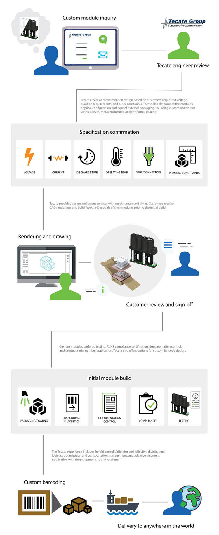 Tecate custom design infographic